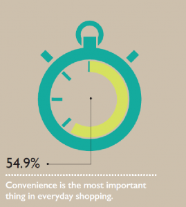 Convenience is one of the most important factors for customers