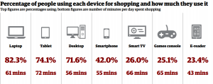 The types of devices used for shopping research