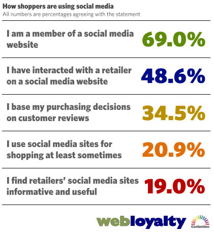 Webloyalty how shoppers are using social media