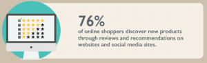 76 percent of online customers read online reviews a webloyalty report reveals