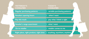 Current customers are more savvy than consumers in the past webloyalty research finds